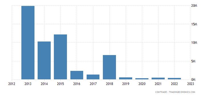 slovakia exports venezuela