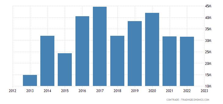 slovakia exports vietnam
