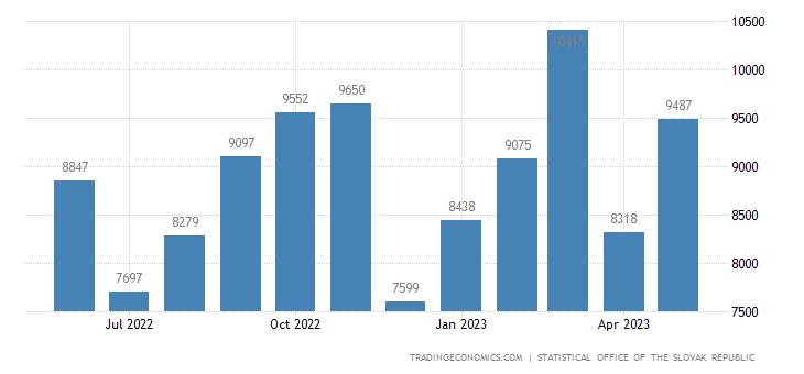 Slovakia Exports