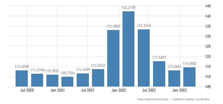 Slovakia Total Gross External Debt