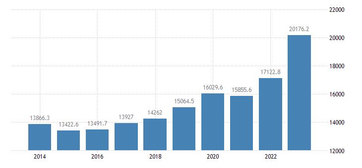 slovakia extra eu trade exports eurostat data