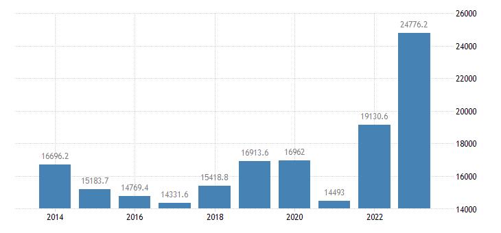 slovakia extra eu trade imports eurostat data