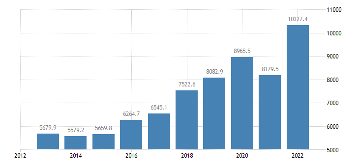 slovakia extra eu trade of machinery transport equipment sitc 7 imports eurostat data