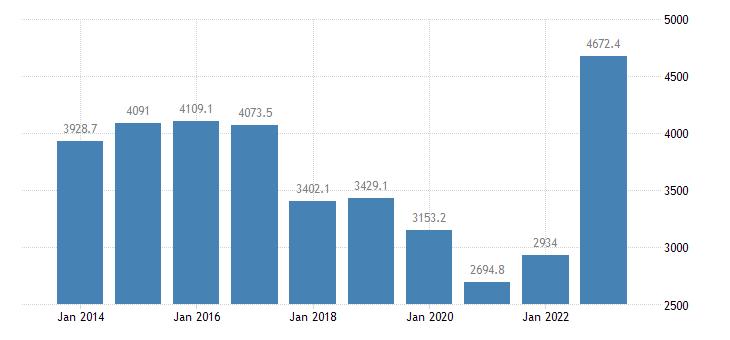slovakia extra eu trade of other manufactured goods sitc 68 imports eurostat data