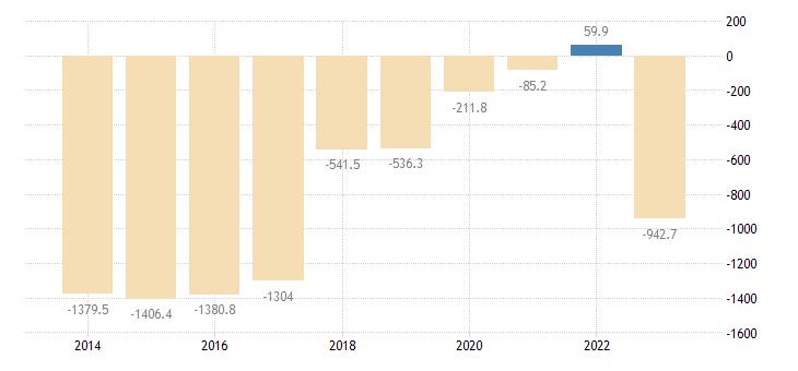 slovakia extra eu trade of other manufactured goods sitc 68 trade balance eurostat data