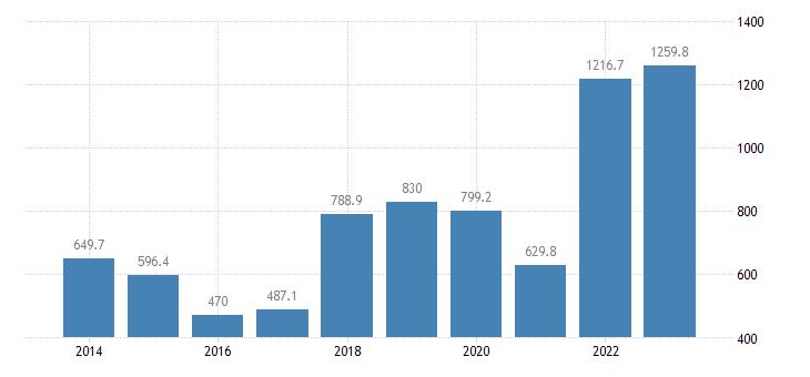 slovakia extra eu trade of raw materials sitc 24 imports eurostat data