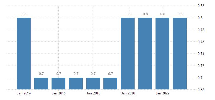 slovakia extra eu trade share of exports by member state eurostat data