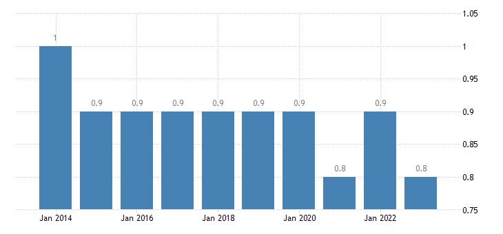 slovakia extra eu trade share of imports by member state eurostat data