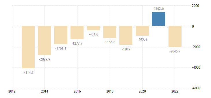 slovakia extra eu trade trade balance eurostat data
