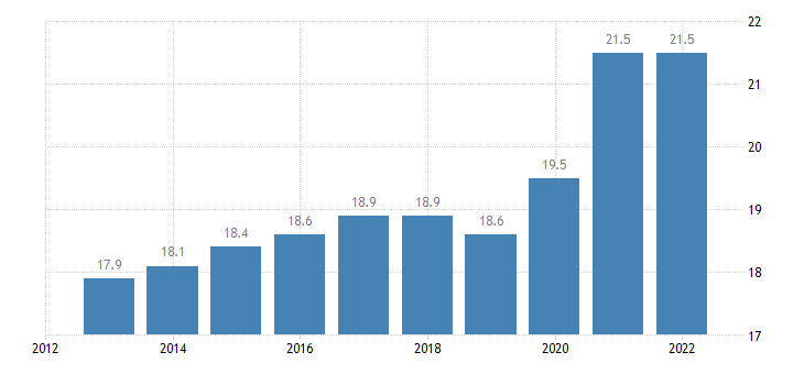 slovakia final consumption expenditure of general gov eurostat data