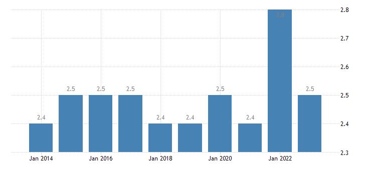 slovakia final consumption expenditure of households health eurostat data