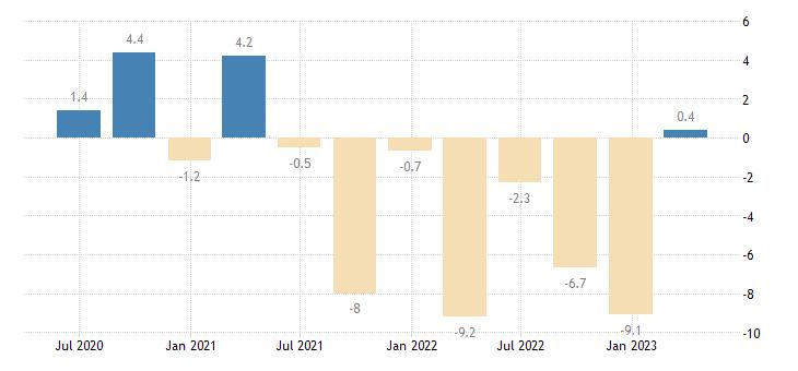 slovakia financial account eurostat data