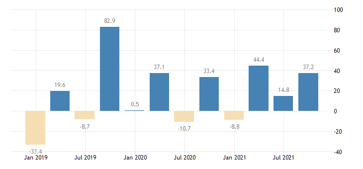 slovakia financial account on financial derivatives employee stock options eurostat data