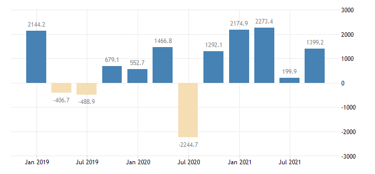 slovakia financial account on portfolio investment eurostat data