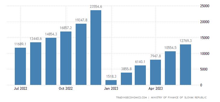 Slovakia Fiscal Expenditure