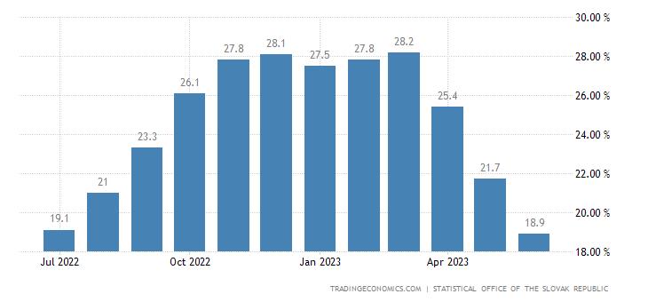 Slovakia Food Inflation