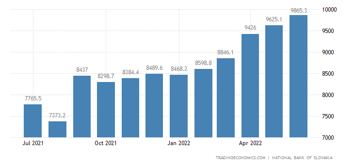 Slovakia Foreign Exchange Reserves