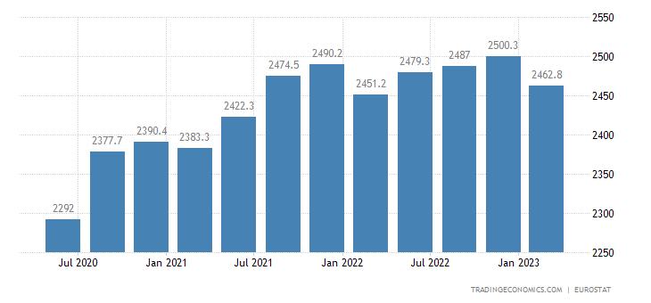 Slovakia Full Time Employment