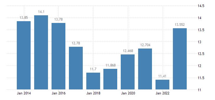 slovakia gas prices medium size households eurostat data