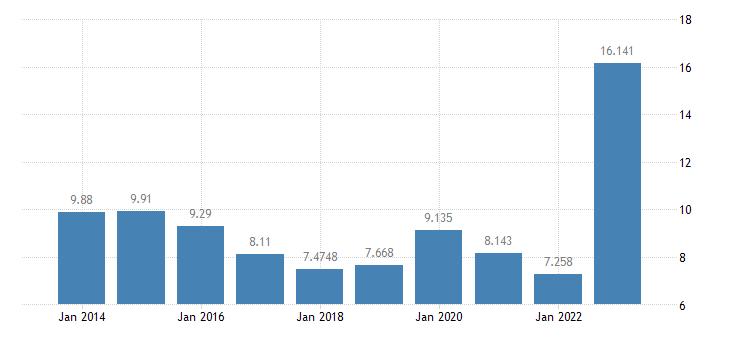 slovakia gas prices non household medium size consumers eurostat data