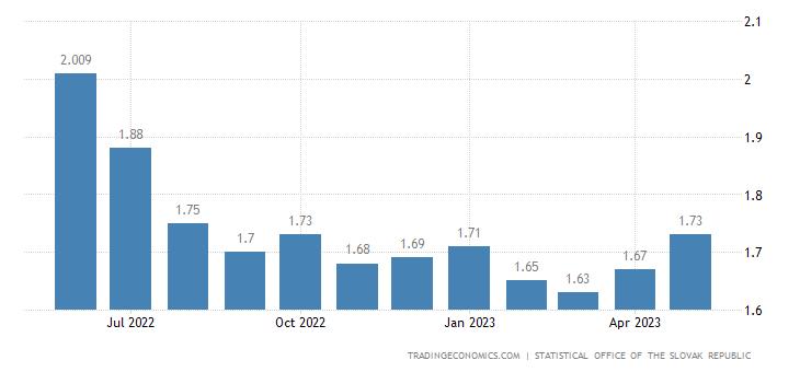 Slovakia Gasoline Prices