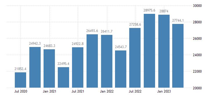 slovakia gdp at market prices eurostat data