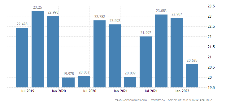 Slovakia GDP Constant Prices
