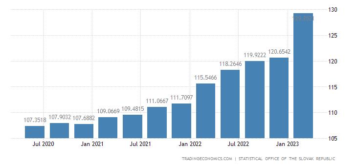 Slovakia GDP Deflator