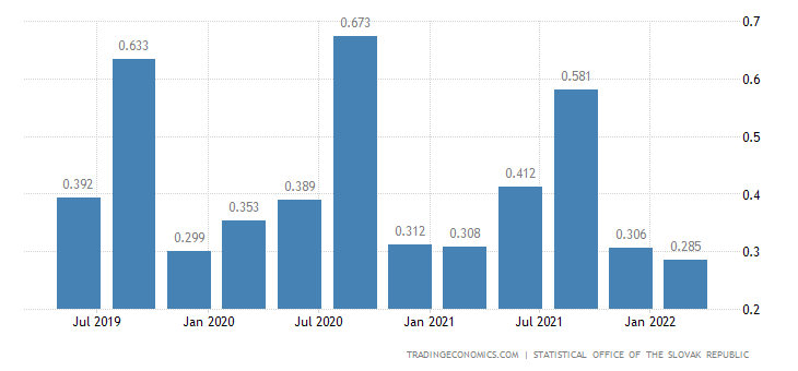 Slovakia GDP From Agriculture