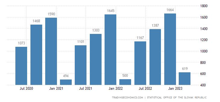 Slovakia GDP From Construction
