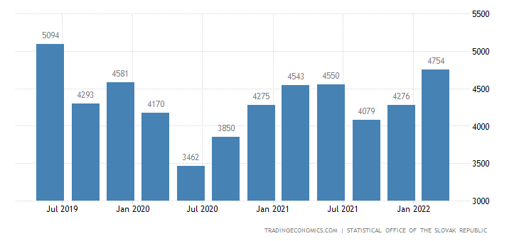 Slovakia GDP From Manufacturing