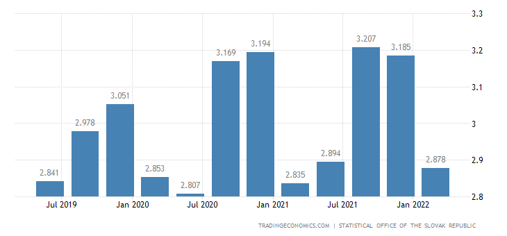 Slovakia GDP From Public Administration