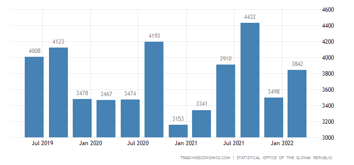 Slovakia GDP From Trade Repair Transportation Storage Accommodation and Catering
