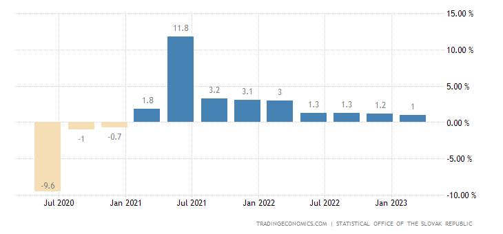 Slovakia GDP Annual Growth Rate