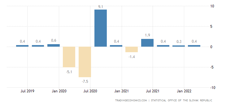 Slovakia GDP Growth Rate