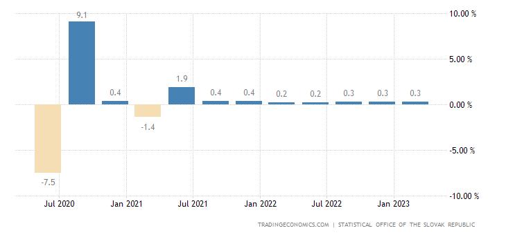 Slovakia GDP Growth Rate