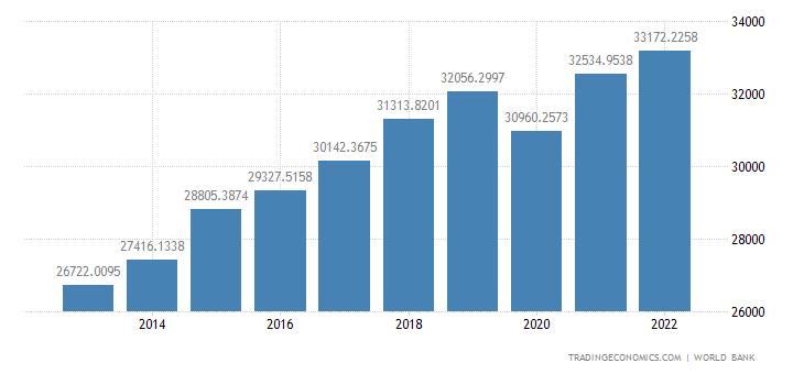 Slovakia GDP per capita PPP