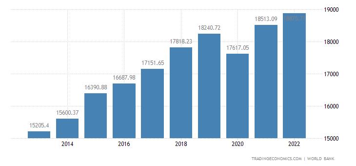 Slovakia GDP per capita