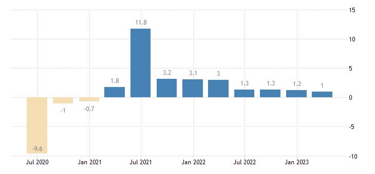 slovakia gdp volumes eurostat data