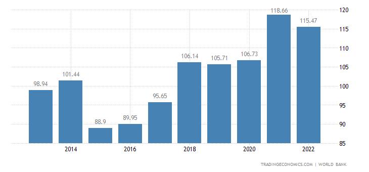 Slovakia GDP