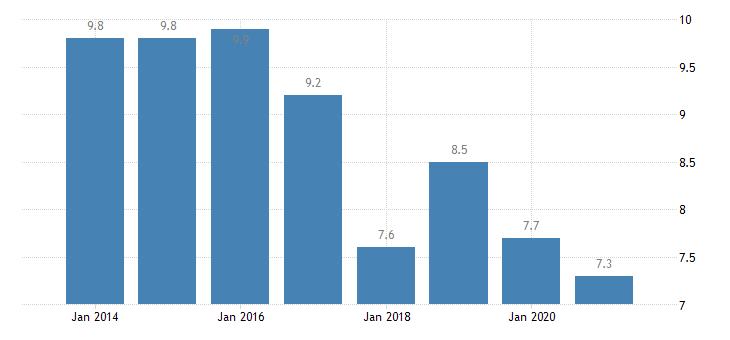 slovakia gender employment gap eurostat data