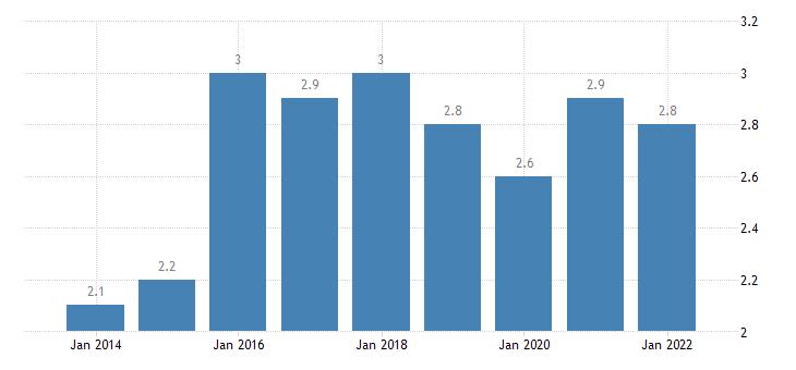 slovakia gender gap in part time employment eurostat data