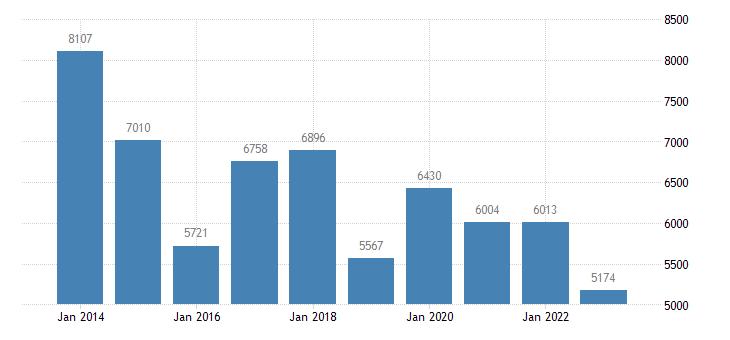 slovakia goods transport eurostat data
