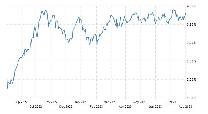 Slovakia Government Bond 10y