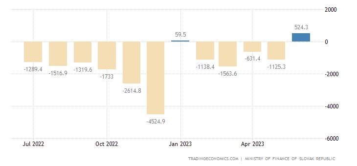 Slovakia Government Budget Value