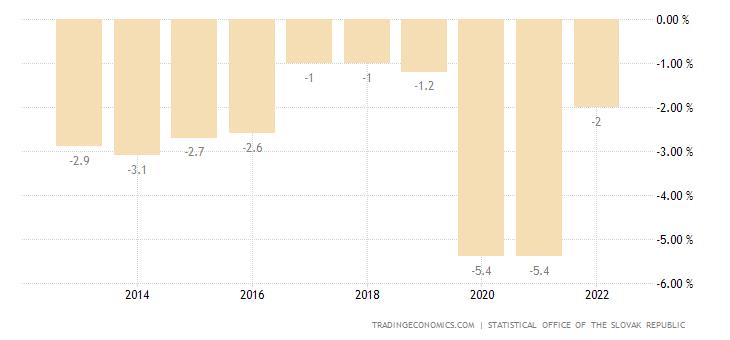 Slovakia Government Budget