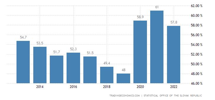 Slovakia Government Debt to GDP