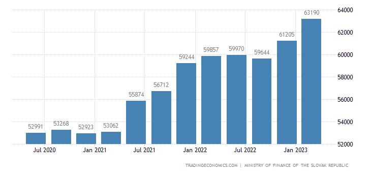 Slovakia Central Government Debt