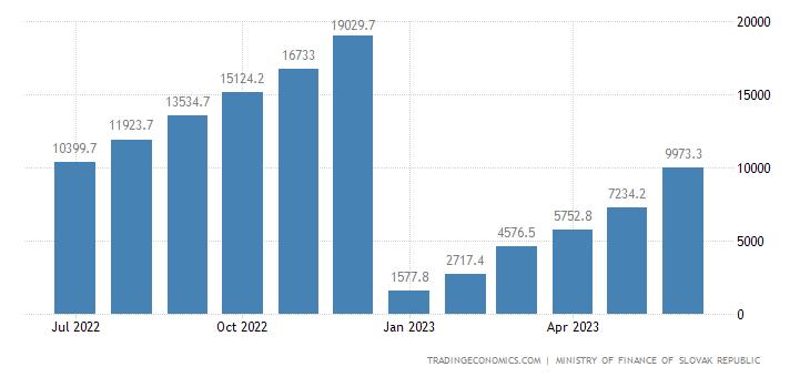 Slovakia Government Revenues