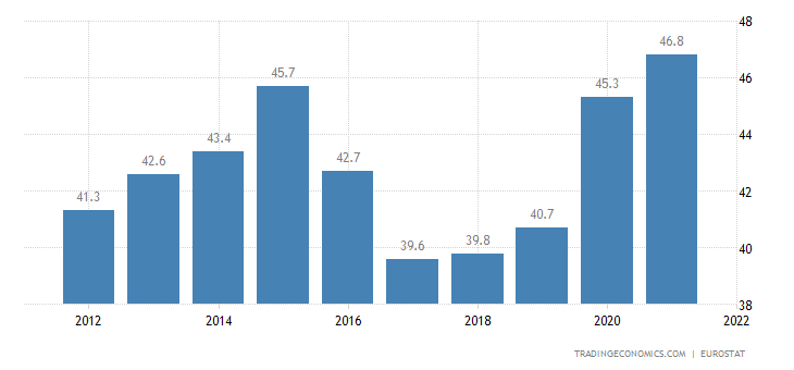 Slovakia Government Spending to GDP